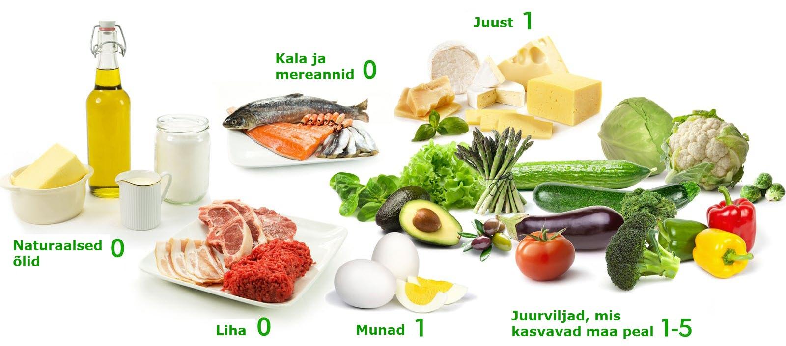 keto-dieet-ajal-lubatud